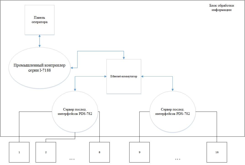 Схема информационного обмена